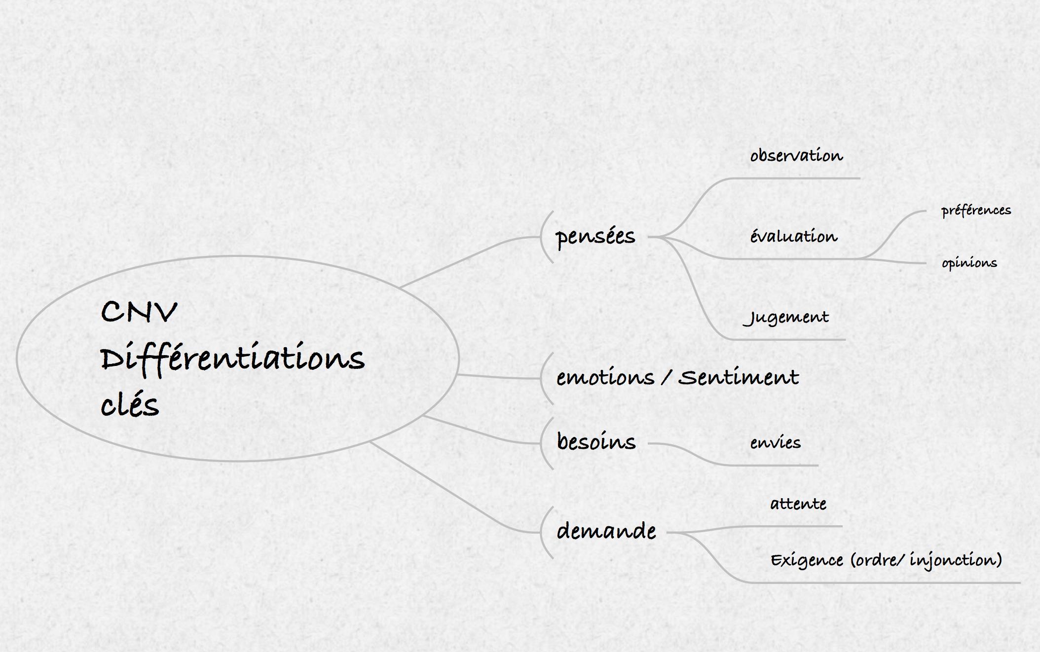 La Communication Non Violente – Atelier de découverte et d'initiation (2020 – 02)
